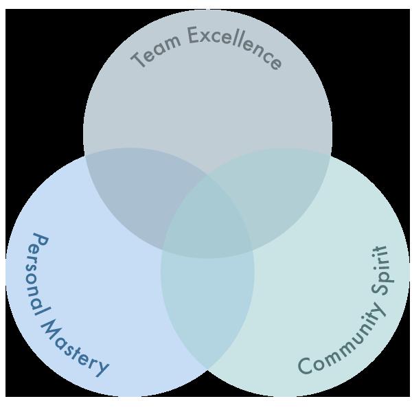 Services Venn diagram - Marianne Siig
