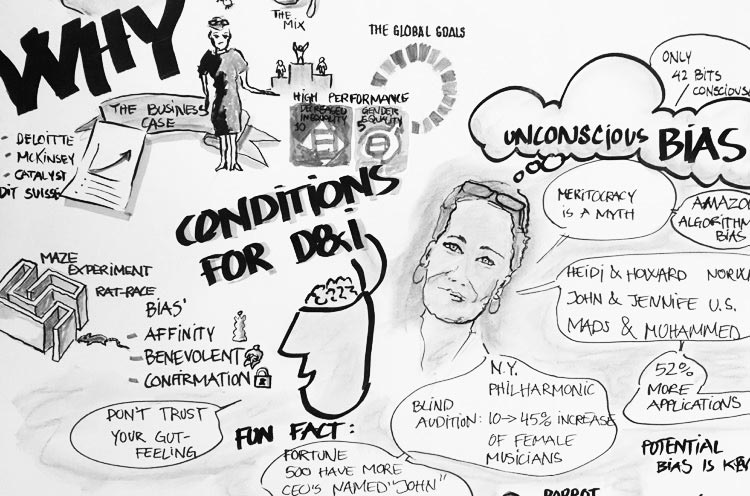 Graphic recording of a talk by Marianne Siig